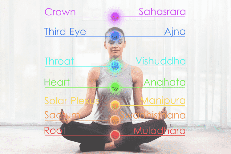 Seven chakras with sanskrit names and colours listed